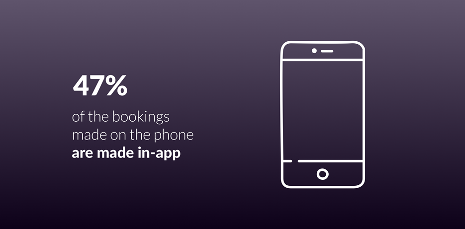 47% of bookings are made in-app