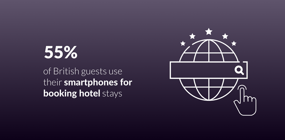 55% of guests use smartphones to book hotel